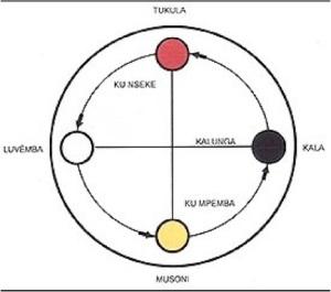 Kongo Yowa Cross