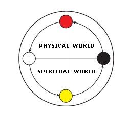 Basic Kongo Cosmogram
