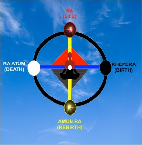 Maa Aankh Cosmogram: Being Saved Kamitically Means Do A Complete 360