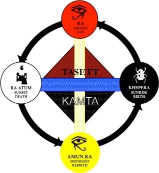 Risultati immagini per gnostic cosmogony