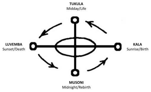 The Kongo Cross