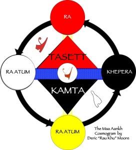 Kemetic cosmogram